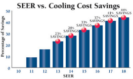 Cooling cost chart